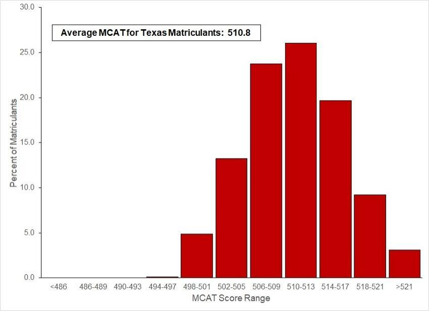Bar graph showing highest MCAT distribution for TMDSAS Matriculants