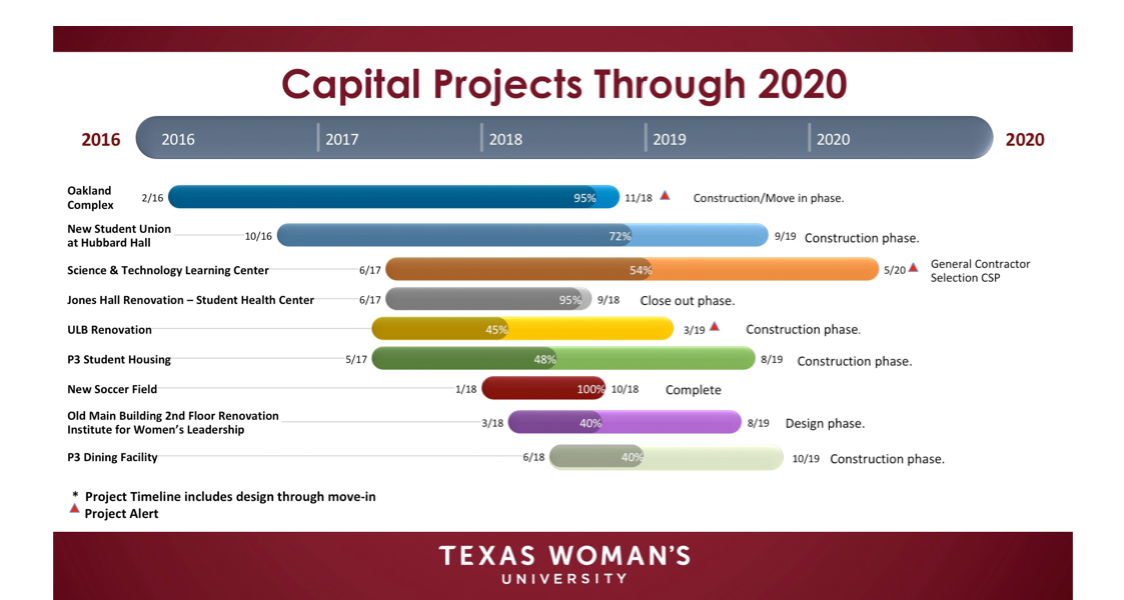 Capital Projects Graph