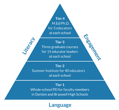 ELLevate triangle for 4 tiers of professional development