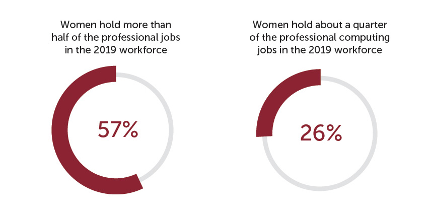 Percent of all professional occupations in the 2019 U.S. workforce held by women: 57% Percent of professional computing occupations in the 2019 U.S. workforce held by women: 26%