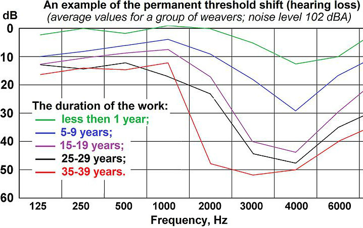 Graph of permanent threshold shift (hearing loss) after noise exposure.
