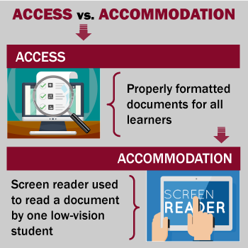 Access vs. Accommodation infographic to explain the difference between the two